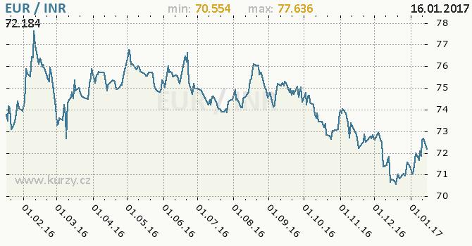 Graf indická rupie a euro