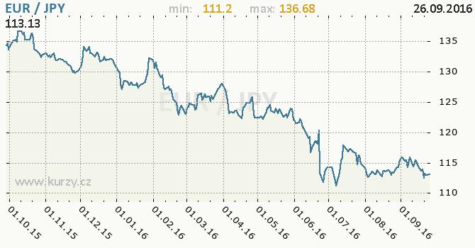 Graf japonsk� jen a euro