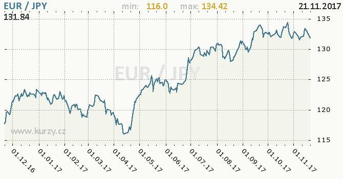 Graf japonský jen a euro