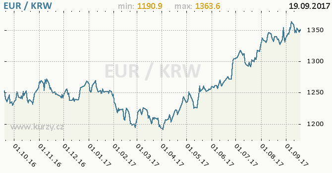 Graf jihokorejský won a euro