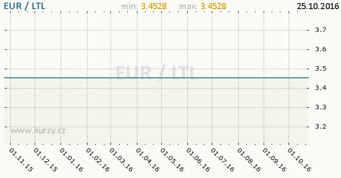Graf litevsk� litas a euro