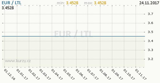 Graf litevský litas a euro