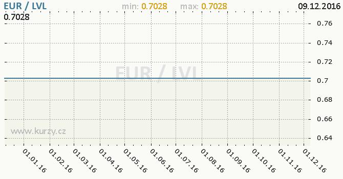 Graf lotyšský lat a euro