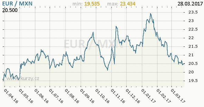 Graf mexické peso a euro