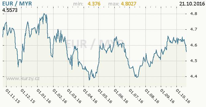 Graf malajsijsk� ringgit a euro