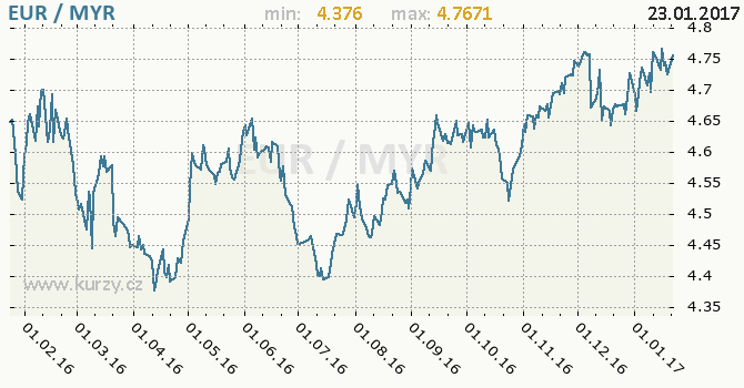 Graf malajsijský ringgit a euro