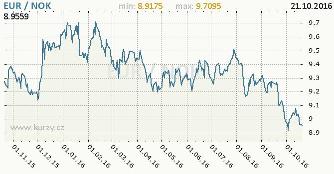 Graf norsk� koruna a euro
