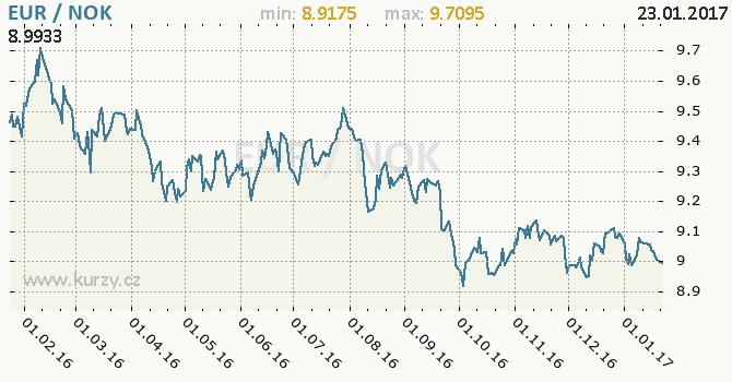 Graf norská koruna a euro