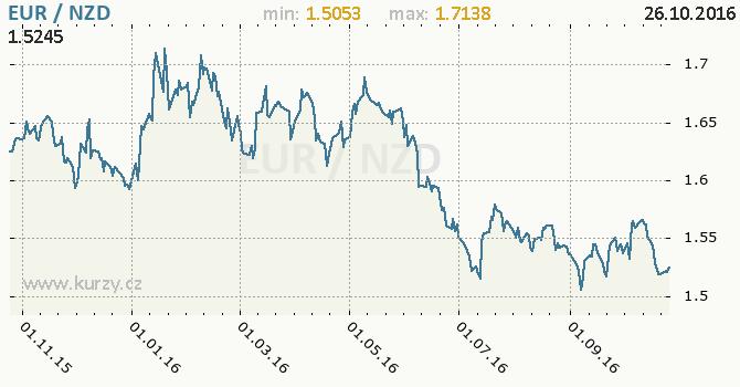Graf novoz�landsk� dolar a euro