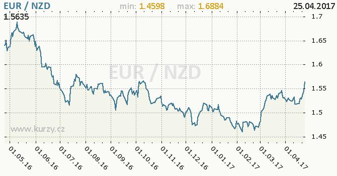 Graf novozélandský dolar a euro