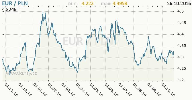 Graf polsk� zlot� a euro