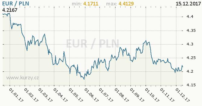 Graf polský zlotý a euro