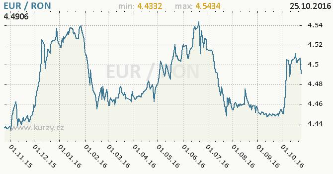 Graf rumunsk� nov� lei a euro