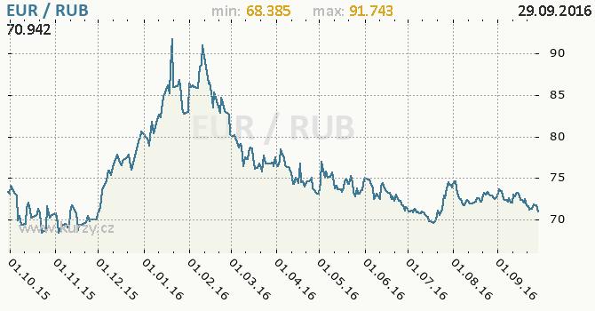 Graf rusk� rubl a euro