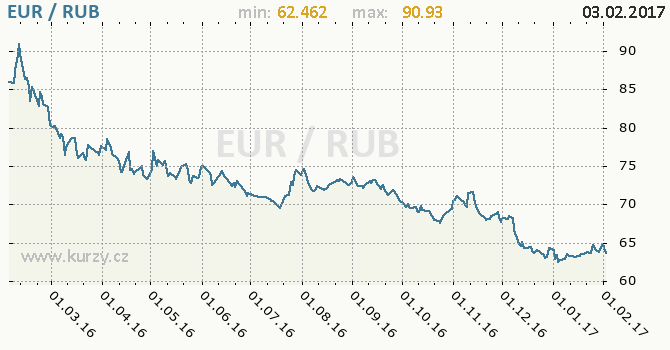 14.93 EUR to RUB Historical Conversion Rates