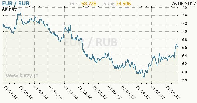 Graf ruský rubl a euro