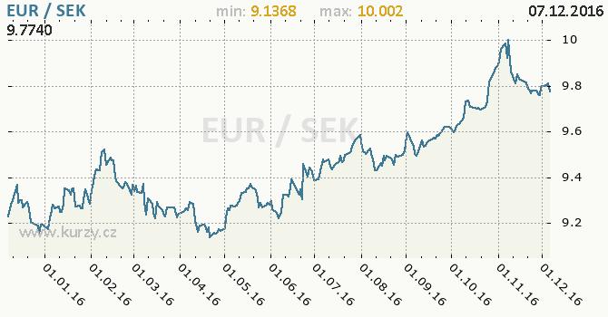 Graf švédská koruna a euro