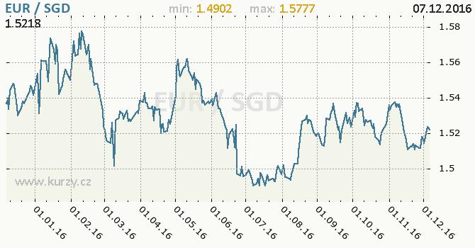 Graf singapurský dolar a euro