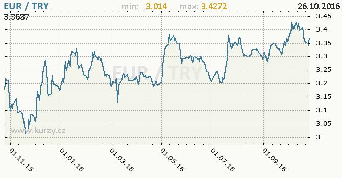 Graf tureck� lira a euro