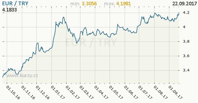 Graf turecká lira a euro