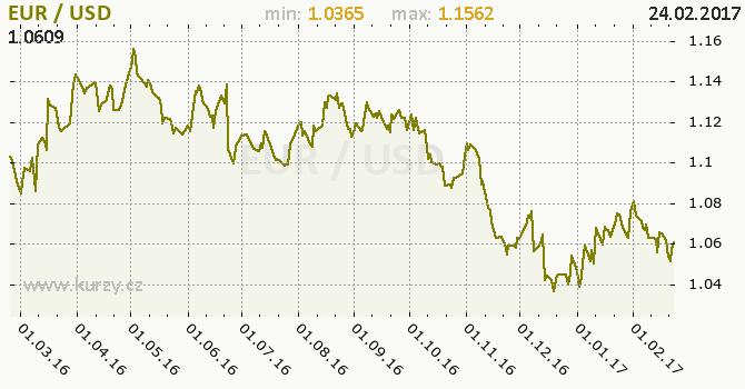 Graf americký dolar a euro