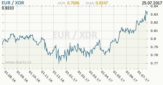 Graf MMF a euro