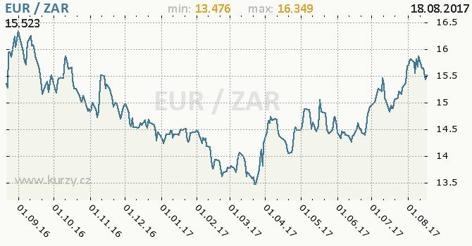 Graf jihoafrický rand a euro
