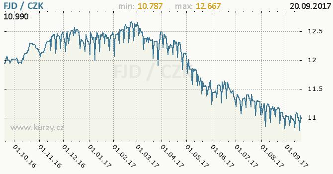 Graf česká koruna a fidžský dolar