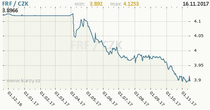 Graf česká koruna a francouzský frank