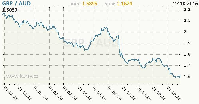 Graf australsk� dolar a britsk� libra
