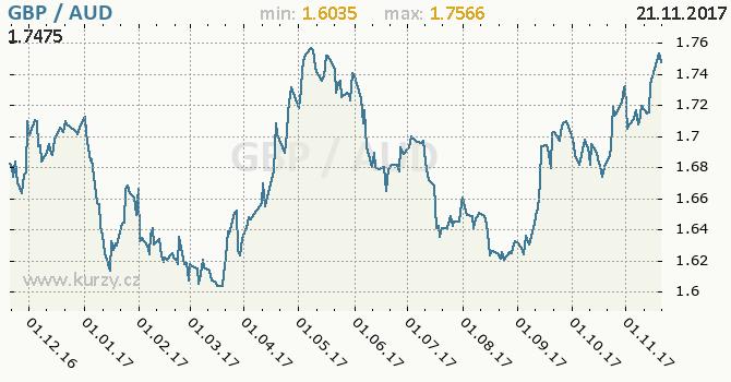Graf australský dolar a britská libra