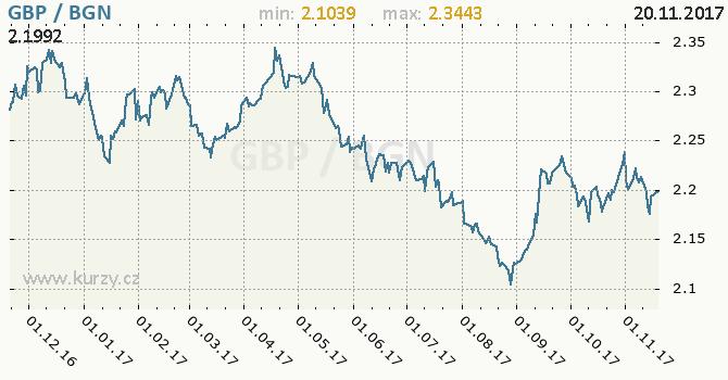Graf bulharský lev a britská libra