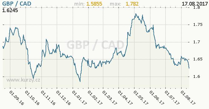 Graf kanadský dolar a britská libra