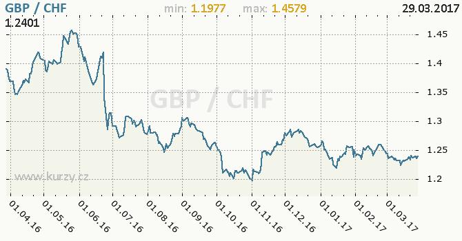 Graf švýcarský frank a britská libra