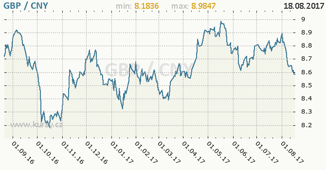 Graf čínský juan a britská libra