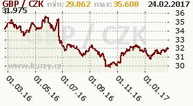 Graf česká koruna  to British Pound