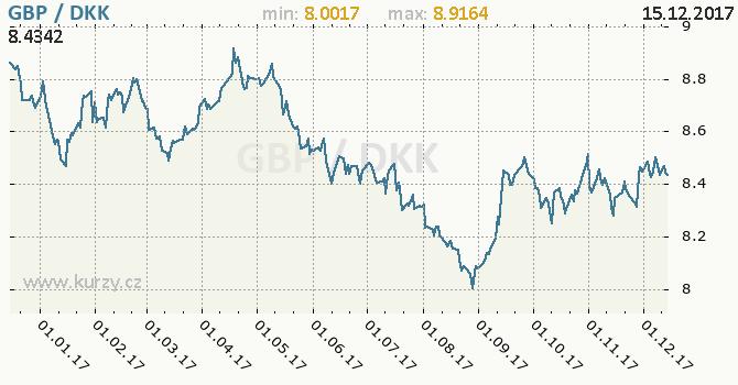Graf dánská koruna a britská libra