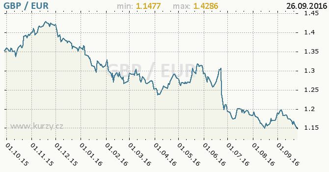 Graf euro a britsk� libra