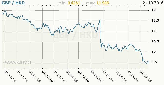 Graf hongkongsk� dolar a britsk� libra