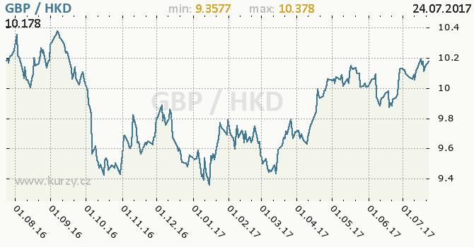 Graf hongkongský dolar a britská libra
