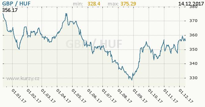Graf maďarský forint a britská libra