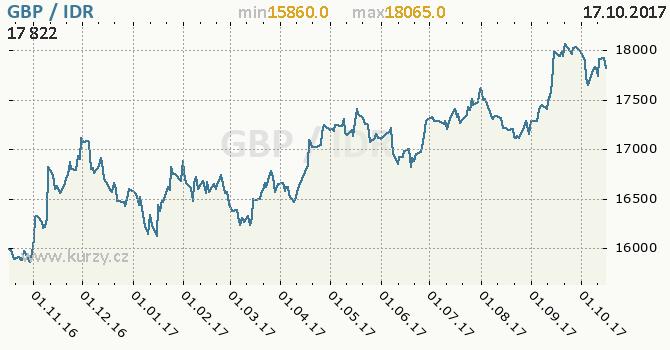 Graf indonéská rupie a britská libra