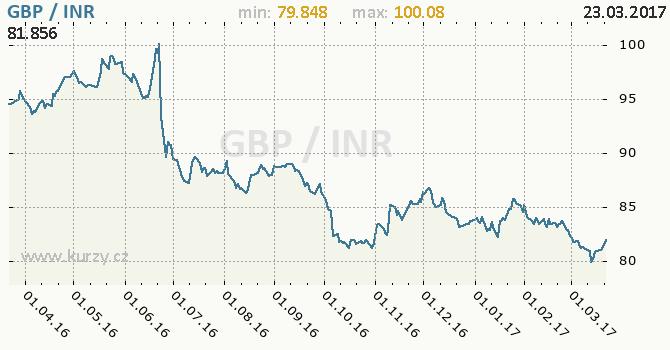Graf indická rupie a britská libra