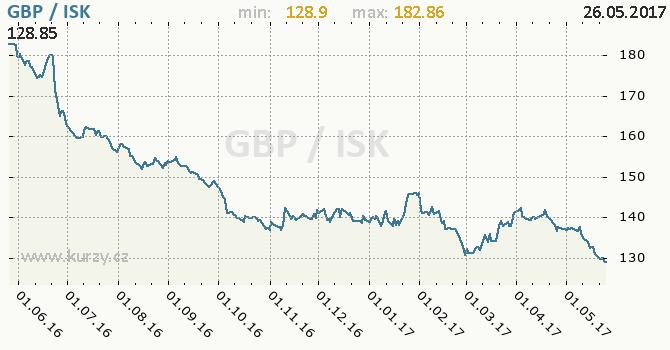 Graf islandská koruna a britská libra