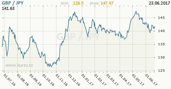 Graf japonský jen a britská libra