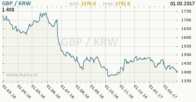 Graf jihokorejský won a britská libra