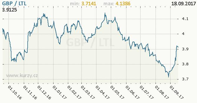 Graf litevský litas a britská libra