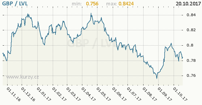 Graf lotyšský lat a britská libra