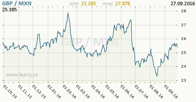 Graf mexick� peso a britsk� libra