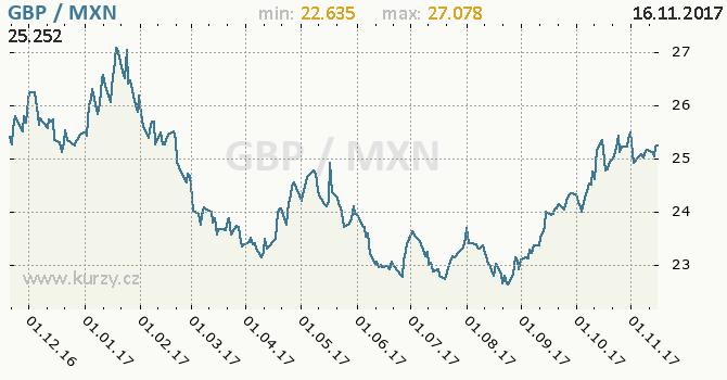 Graf mexické peso a britská libra